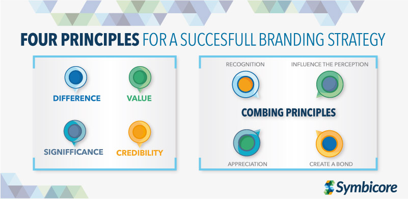 FOUR PRINCIPLES FOR A BRANDING STRATEGY